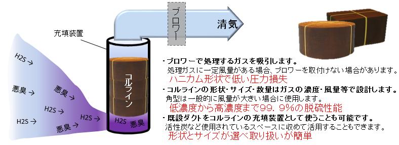 硫化水素脱硫脱臭装置コルラインの特徴1