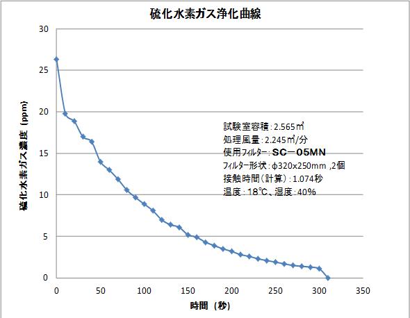硫化水素ガス浄化