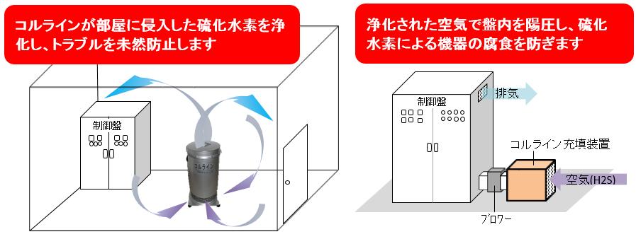 硫化水素脱硫脱臭装置コルラインの特徴2