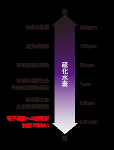 硫化水素レベル図